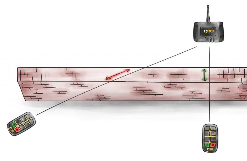 Imagen 6: Si la conexión visual no es posible, asegúrese de que la señal llegue por el camino más corto a través del obstáculo
